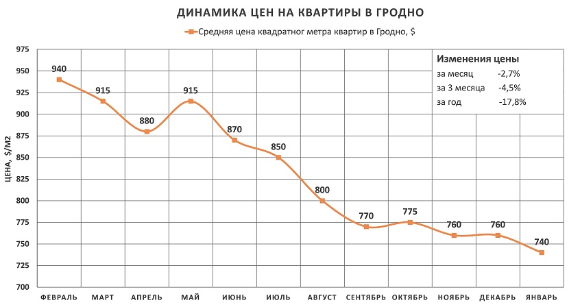 Анализ цен на квартиры в Гродно за январь 2016 года