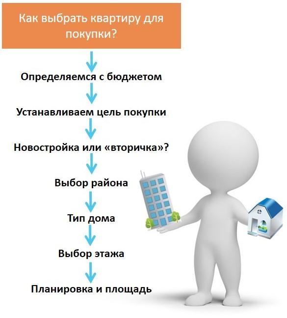 Этапы выбора квартиры
