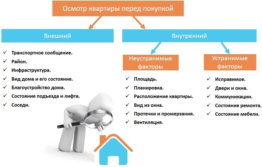 Просмотр квартиры при покупке