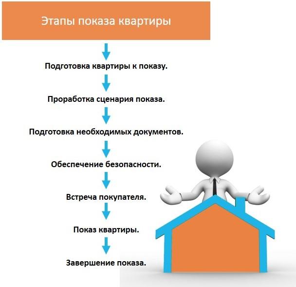 Как показать квартиру при продаже