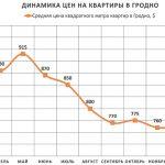 Анализ цен на квартиры в Гродно за февраль 2016 года