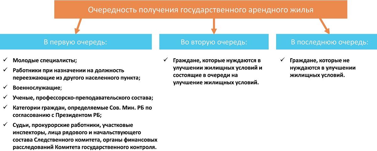 жилищный учет в москве