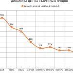 Анализ цен на квартиры в Гродно за март 2016 года