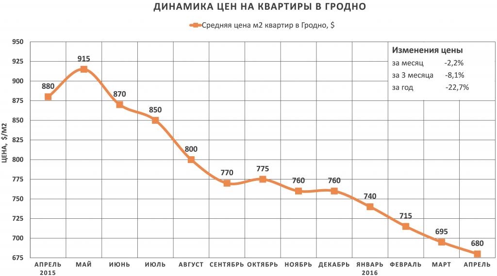 Анализ цен на квартиры в Гродно за апрель 2016 года