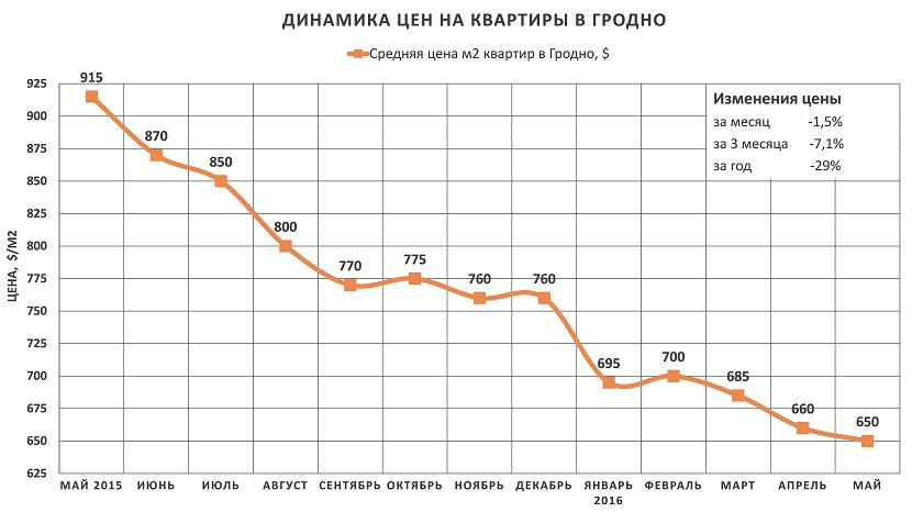 Анализ цен на квартиры в Гродно за май 2016 года