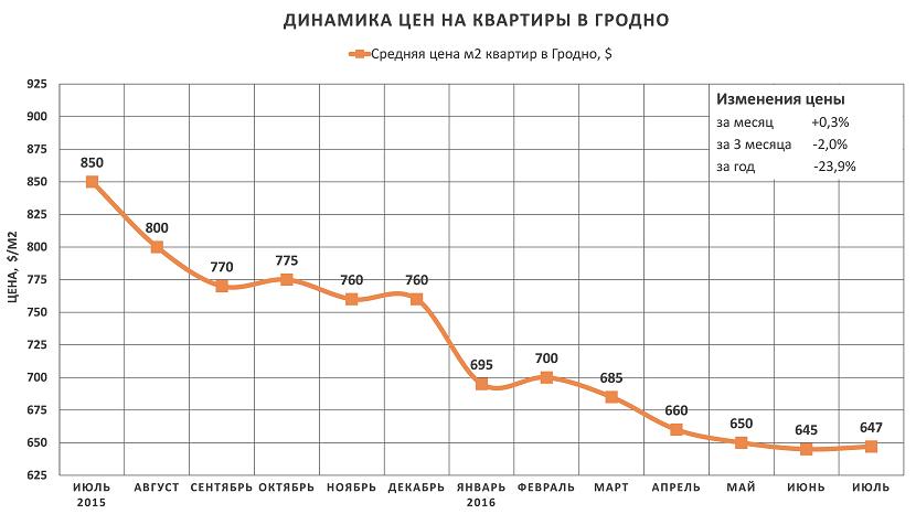 Анализ цен на квартиры в Гродно за июль 2016 года