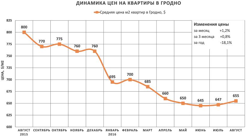 Анализ цен на квартиры в Гродно за август 2016 года