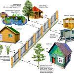 На каком расстоянии от соседского участка должны находиться дом или баня?