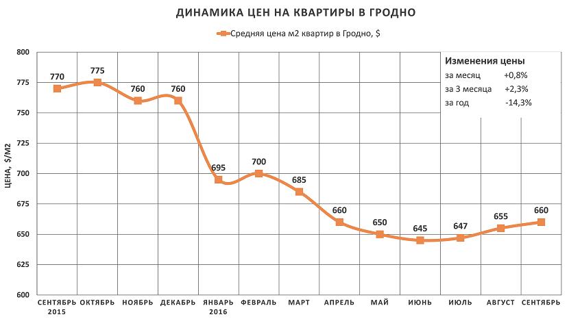 Анализ цен на квартиры в Гродно за сентябрь 2016 года