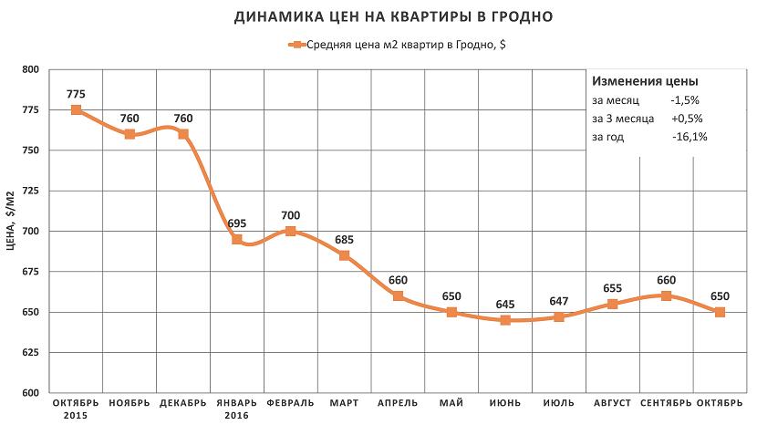 Анализ цен на квартиры в Гродно за октябрь 2016 года