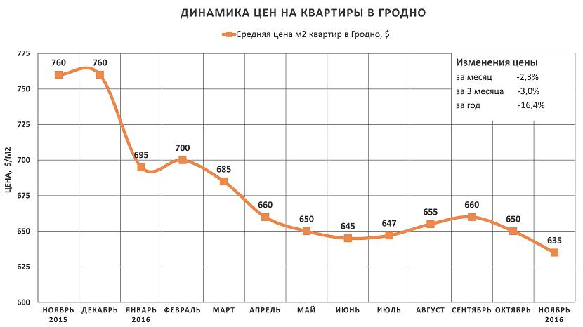 Анализ цен на квартиры в Гродно за ноябрь 2016 года