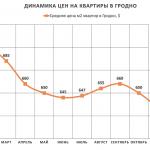 Анализ цен на квартиры в Гродно за январь 2017 года