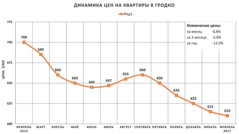 Анализ цен на квартиры в Гродно за февраль 2017 года
