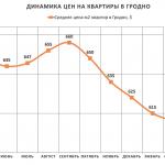 Анализ цен на квартиры в Гродно за апрель 2017 года