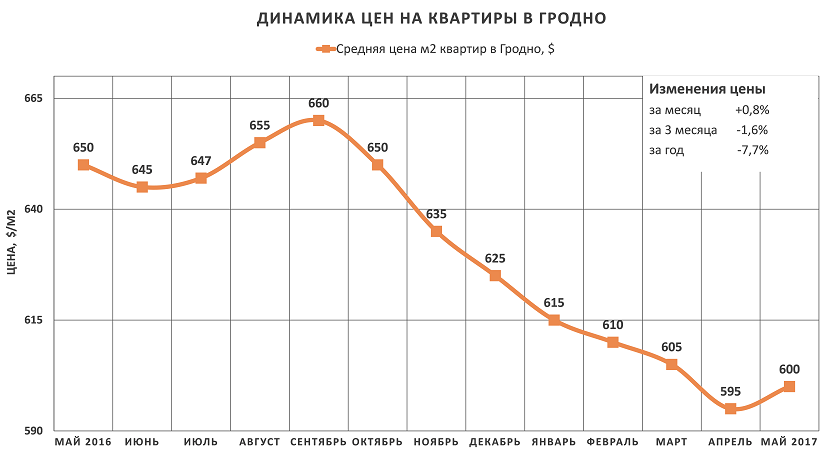 Анализ цен на квартиры в Гродно за май 2017