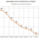 Анализ цен на квартиры в Гродно за июль 2017 года