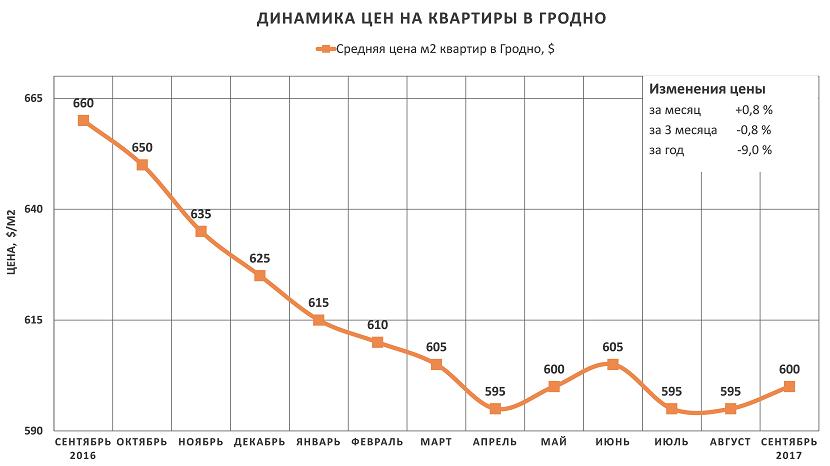 Анализ цен на квартиры в Гродно за сентябрь 2017 года
