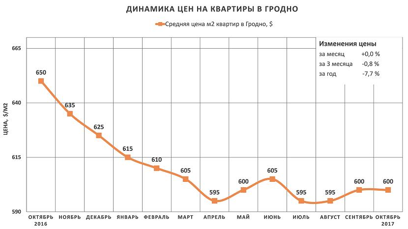 Анализ цен на квартиры в Гродно за октябрь 2017 года
