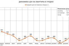 Анализ цен на квартиры в Гродно за январь 2018 года