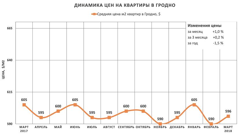 Анализ цен на квартиры в Гродно за март 2018 года