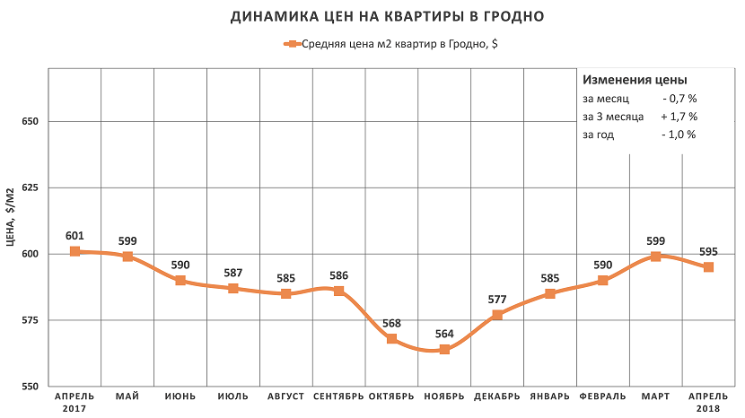 Анализ цен на квартиры в Гродно за апрель 2018 года