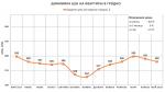 Анализ цен на квартиры в Гродно за май 2018 года