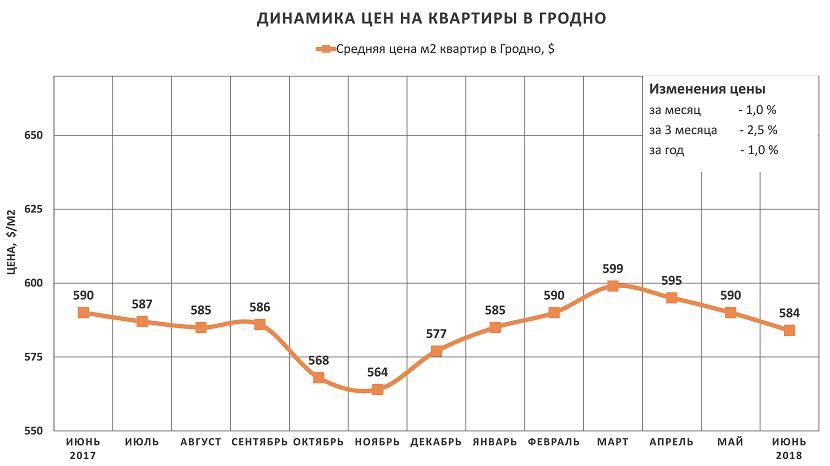 Анализ цен на квартиры в Гродно за июнь 2018 года