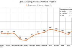 Анализ цен на квартиры в Гродно за июль 2018 года