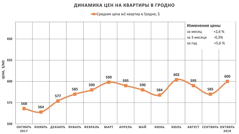 Анализ цен на квартиры в Гродно за октябрь 2018 года