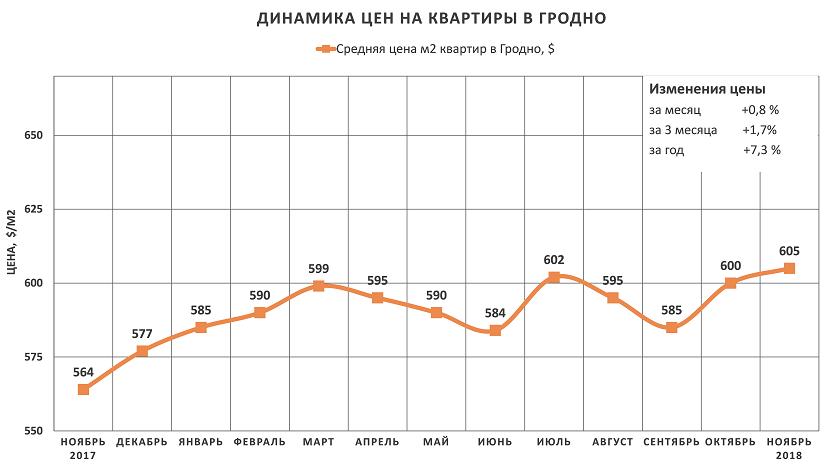 Анализ цен на квартиры в Гродно за ноябрь 2018 года