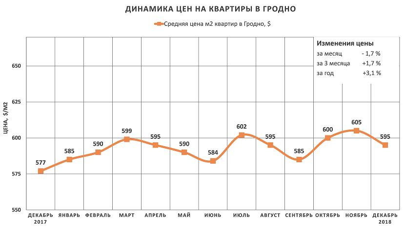 Анализ цен на квартиры в Гродно за декабрь 2018 года