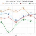 Анализ цен на квартиры в Гродно за январь 2019 года