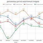 Анализ цен на квартиры в Гродно за февраль 2019 года