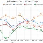 Анализ цен на квартиры в Гродно за март 2019 года