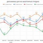 Анализ цен на квартиры в Гродно за апрель 2019 года