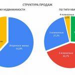 Медленное падение и сбывающиеся прогнозы, — всё о рынке недвижимости Гродно за сентябрь