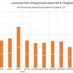 Рынок недвижимости Гродно не сбавляет обороты
