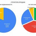 Активность на рынке недвижимости Гродно плавно снижается